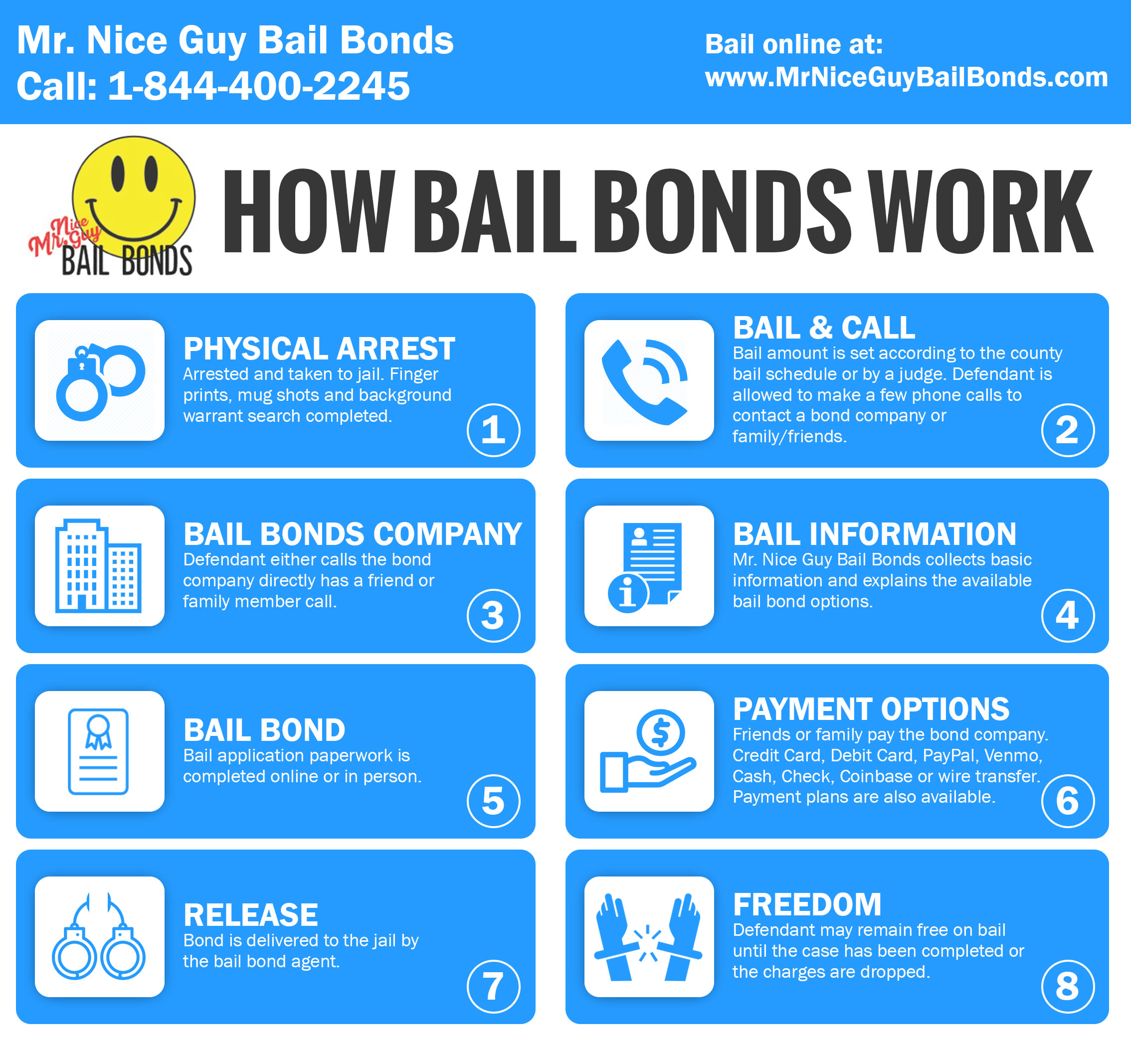 How bail bonds work in California infographic